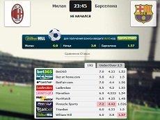 Коэффициенты на встречу «Милан» – «Барселона» в матч-центре «Рейтинга Букмекеров»