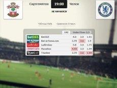 Сравнение коэффициентов на встречу «Саутгемптон» – «Челси» в матч-центре «Рейтинга Букмекеров»