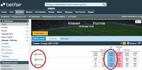 Котировки биржи Betfair на матч «Алания» – «Ростов» сейчас выглядят так