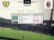 Сравнение коэффициентов на встречу «Кьево» – «Милан» в матч-центре «Рейтинга Букмекеров»