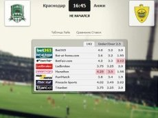 Сравнение коэффициентов на встречу «Краснодар» – «Анжи» в матч-центре «Рейтинга Букмекеров»