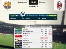 Сравнение коэффициентов на встречу «Барселона» – «Милан» в матч-центре «Рейтинга Букмекеров»