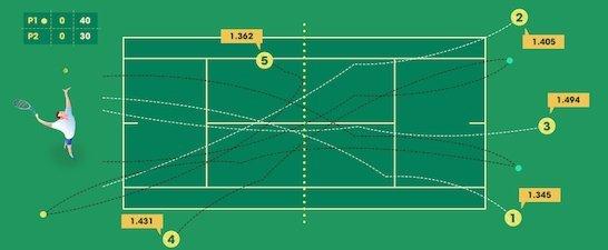 спорт на теории на теннис ставки