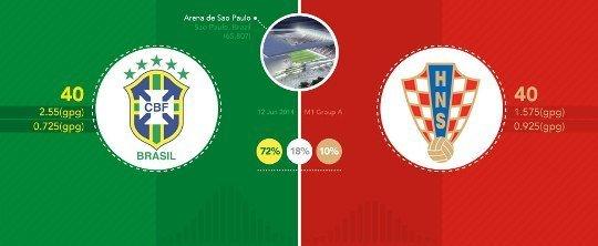 Прогнозируем матч Бразилия - Хорватия с помощью распределения Пуассона