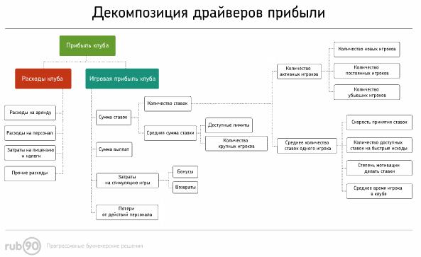 Декомпозиция драйверов прибыли пунктов приема ставок букмекерской компании