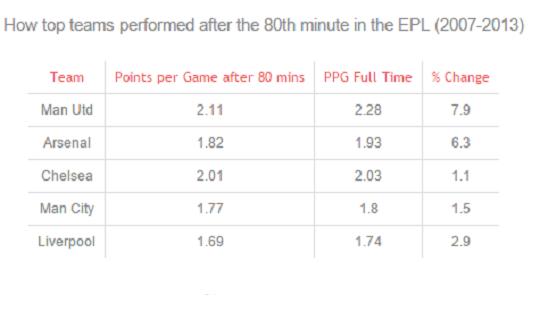 Как выступали топ-команды в АПЛ начиная после 80-й минуты матча