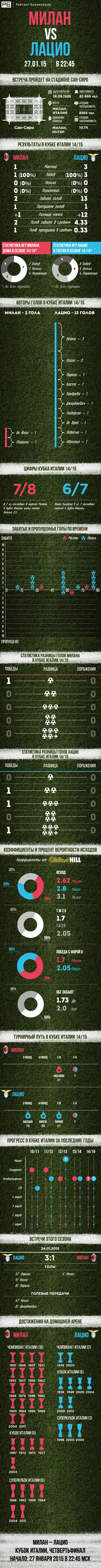 [инфографика] Статистика для матча «Милан» — «Лацио» от «Рейтинга Букмекеров»