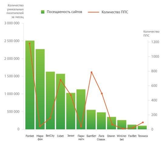 Соотношение числа ППС и посещаемости сайтов букмекеров