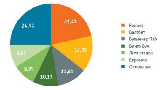 Доля рынка обладателей российских букмекерских лицензий по числу ППС