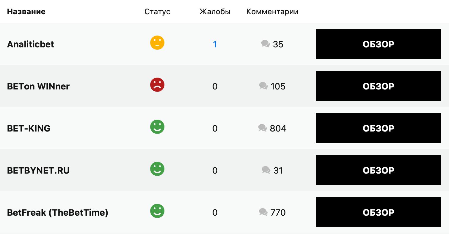 рейтинг капперов на РБ