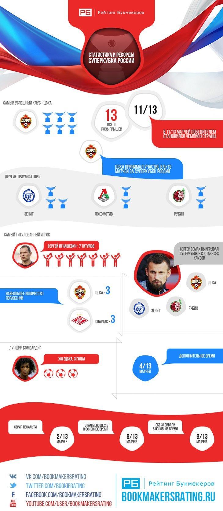 футбольная статистика букмекеры