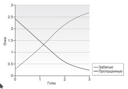 Математические ставки: главная ошибка Алекса Фергюсона