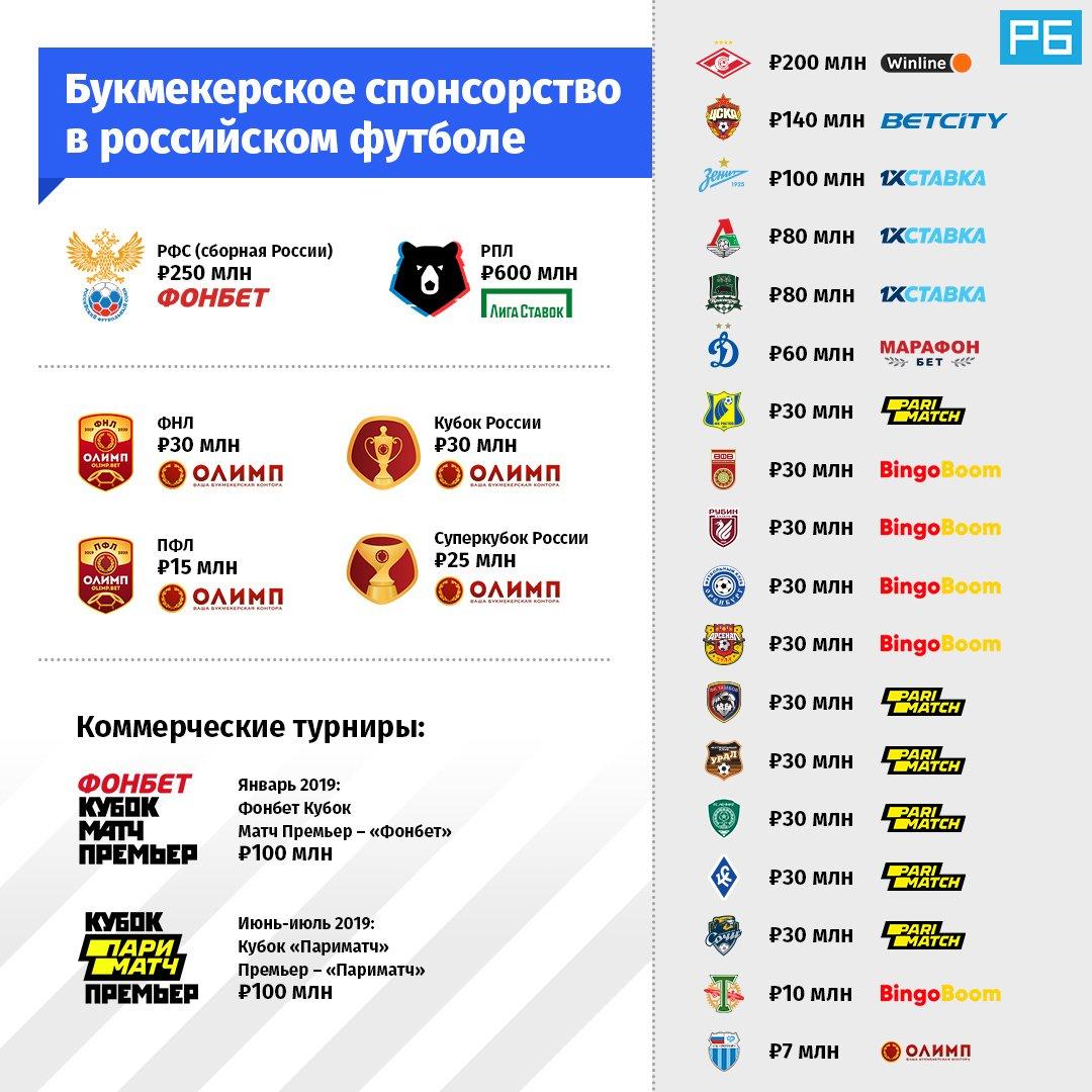 «Спартак» обладает самым крупным спонсорским контрактом с букмекером. ЦСКА и «Зенит» – в тройке.