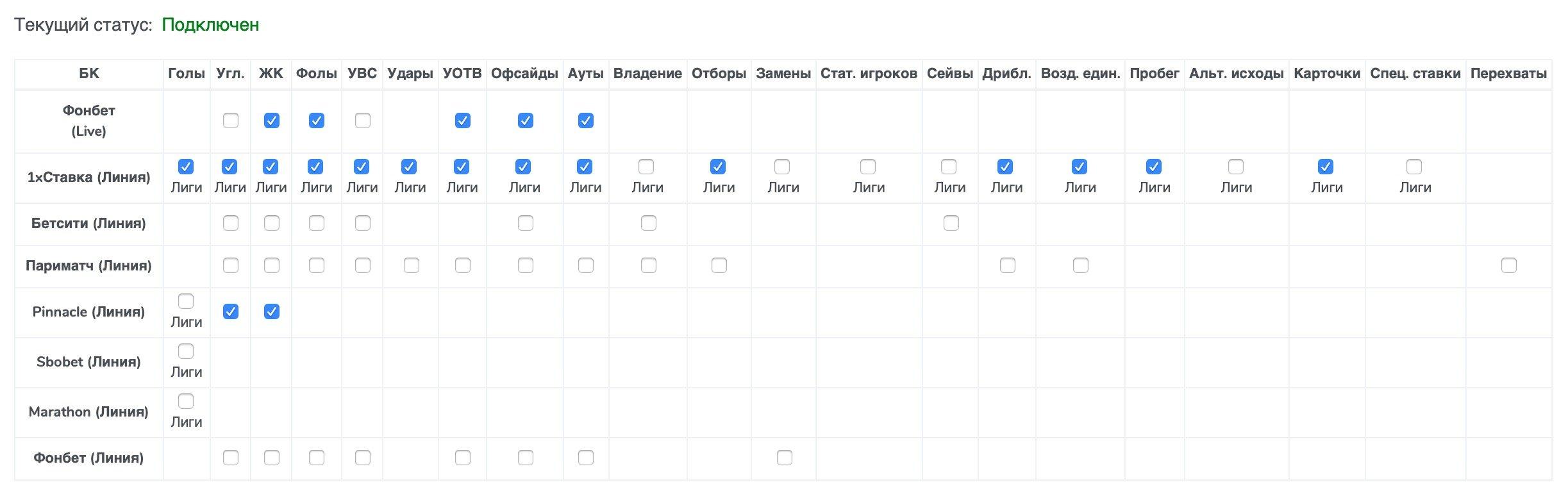 Интерфейс настройки бота Smart Tables