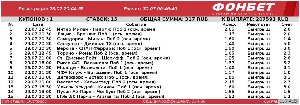 Беттор из Ростовской области дотащил экспресс из 15 событий и умножил ставку в 654 раза