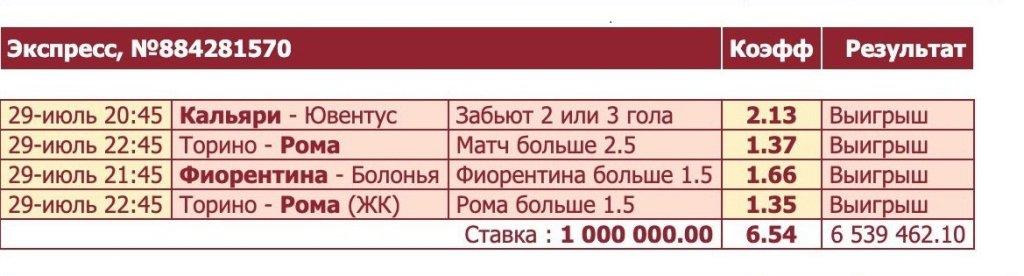 Игрок залил 1 млн рублей на экспресс из Серии А. Вы будете тереть глаза, когда увидите его выигрыш