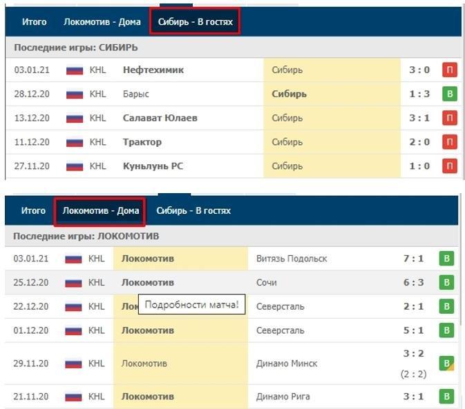 Последние результаты хоккейных команд Локомотив и Сибирь дома и в гостях