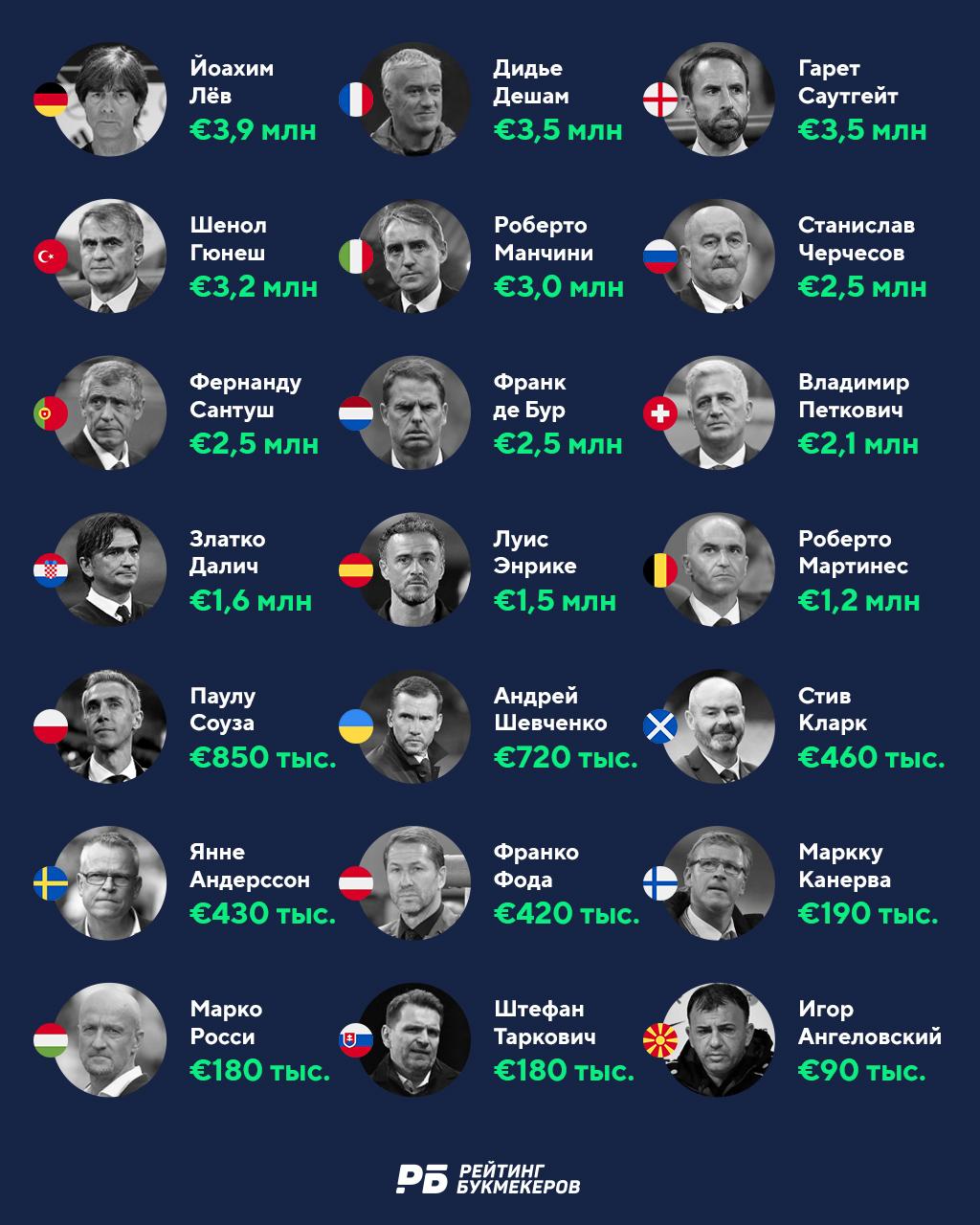 Черчесов – шестой среди тренеров Евро-2020 по уровню зарплат, Шевченко – 14-й. Рейтинг зарплат на евро