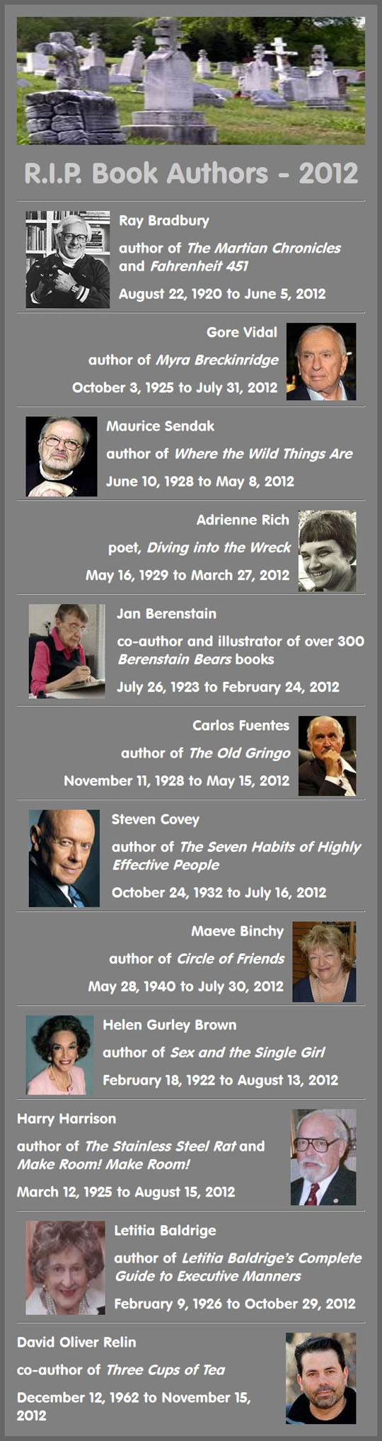 Book Authors who died in 2012
