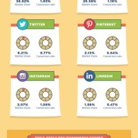 The Top Social Networks and Their eCommerce Platforms