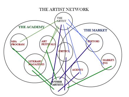 Develop A Network to be an artist