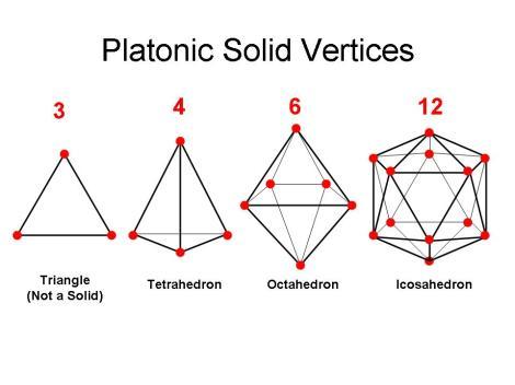 three platonic solids - terrahedron, octahedron and icosahedron