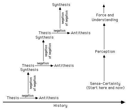 thesis antithesis and synthesis is associated with which theory in sociology