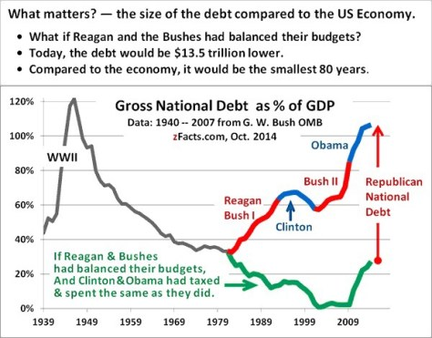 The data for actual Debt-as-%-of-GDP for 1940-2006 comes from George W. Bush's OMB Historical Table 7.1 for FY 2008