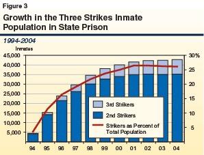 Three strikes law progress
