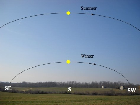 Sun track