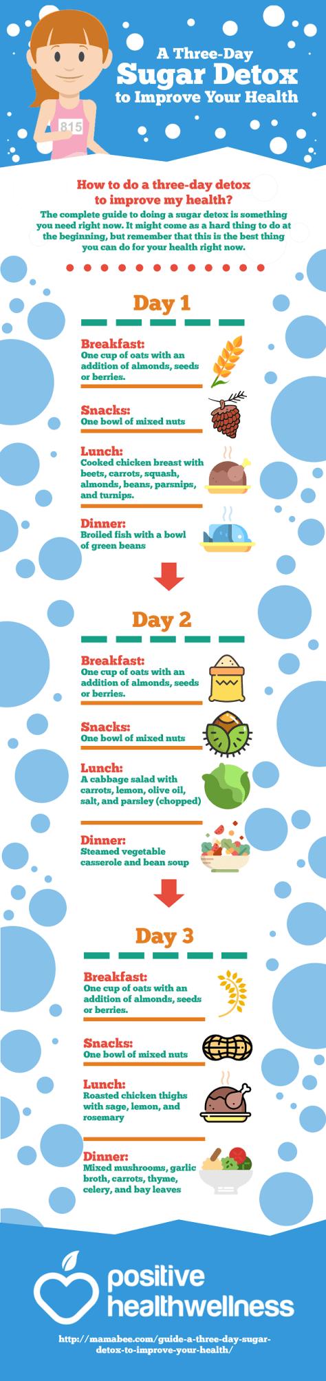Three-Day Sugar Detox