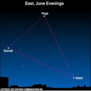 East, June evenings