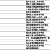 【第12回 IIBCエッセイコンテスト】高校生対象・英語エッセイコンテストの受賞者が決定! 最優秀賞は渋谷教育学園渋谷高等学校・貴田さん