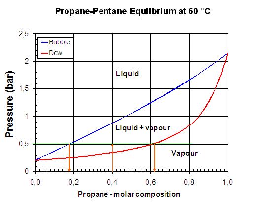 propylene phase diagram hyundai excel wiring propane gw schwabenschamanen de u2022propane name rh 3 20