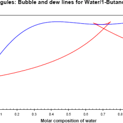 How To Draw A Phase Diagram 1966 Ford Mustang Wiring Example 3 13 Figure 1 First Drawing Of The Water Butanol