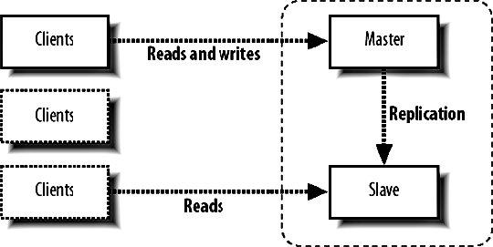 Section 9.6. MySQL Replication
