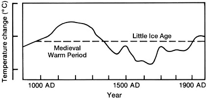 Medieval Warm Period seen in western USA tree ring fire ...