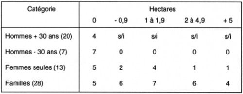 Tableau II. Distribution de la propriété terrienne à Casinta selon les catégories de comuneros et par famille (1986).