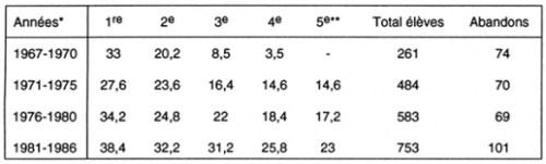 Tableau VI. Population du collège de Tomas: moyennes de1967 à1986.