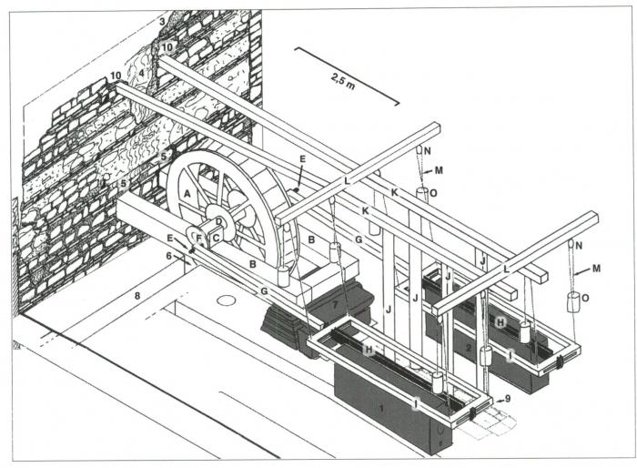 Énergie hydraulique et machines élévatrices d'eau dans l