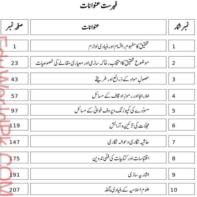 Download AIOU MA Islamic Studies Books Code 2631 Book contents page