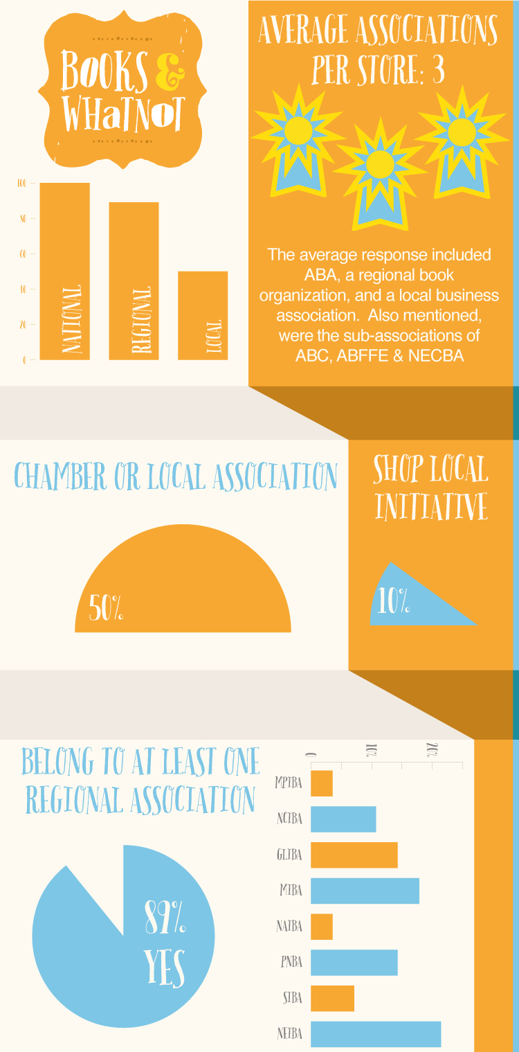 Assoc-Surveys-Infographic-750