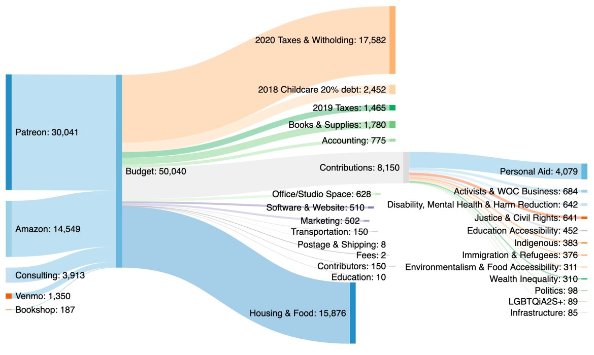 sankey chart of 2021 income & spending