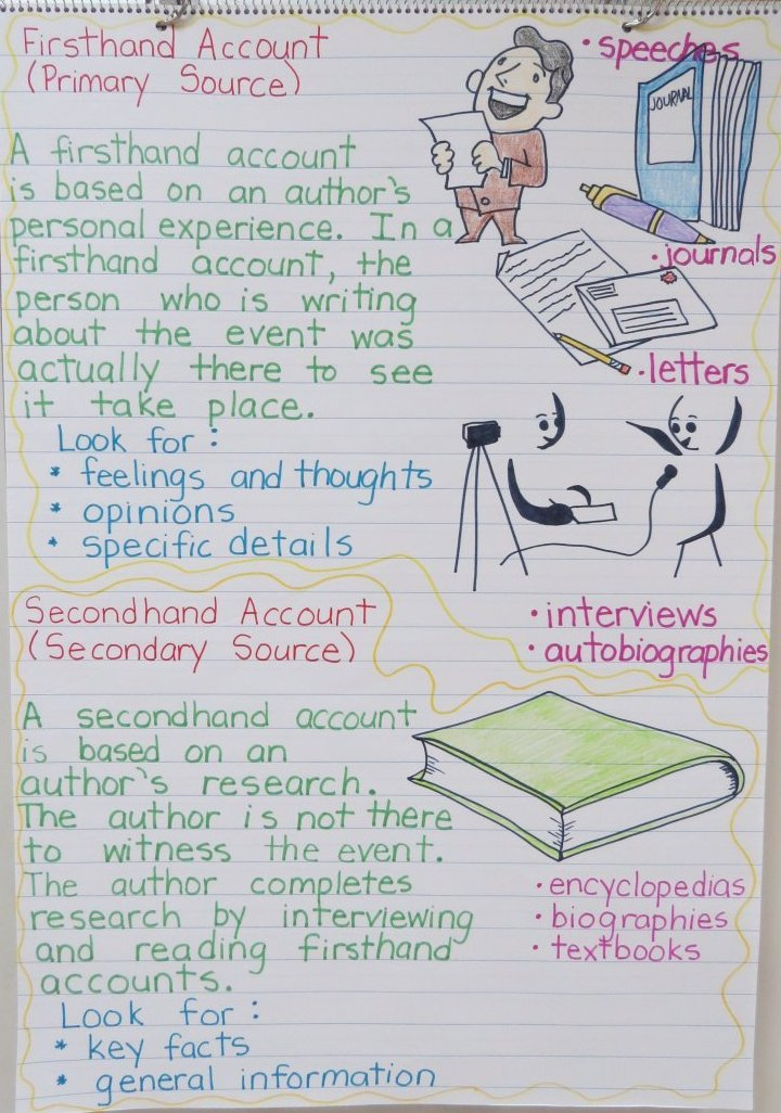 hight resolution of Teaching Firsthand and Secondhand Accounts   Book Units Teacher