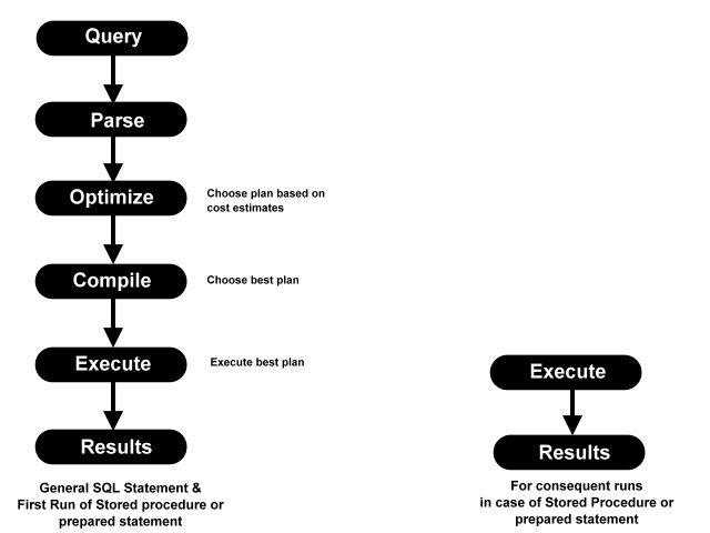 Why to use Stored Procedure or Prepared Statement