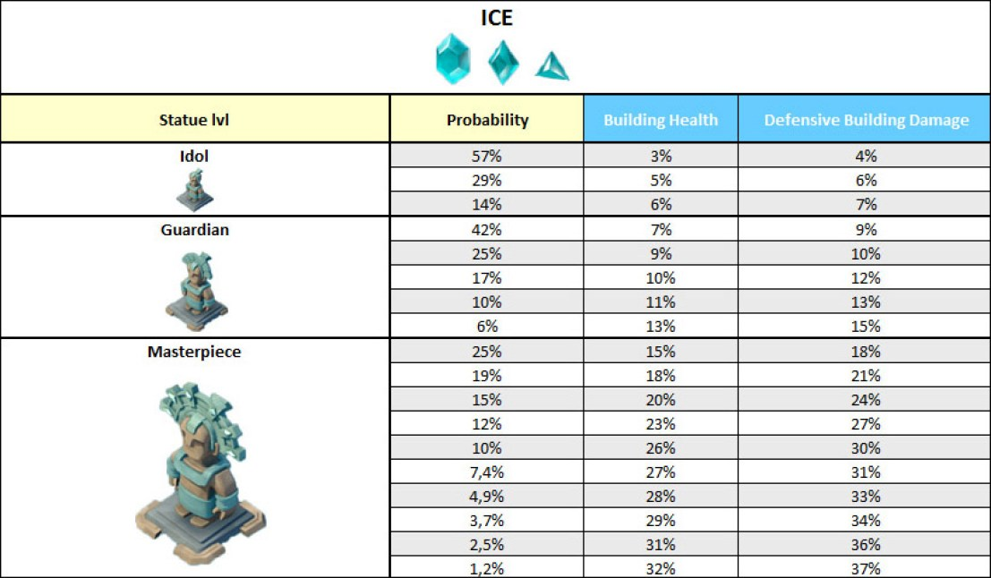Ice statues table boom beach