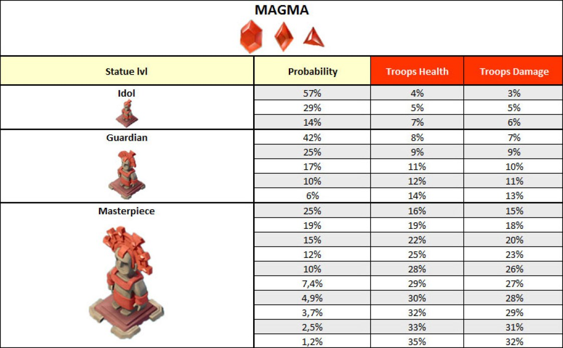 Magma statues table boom beach