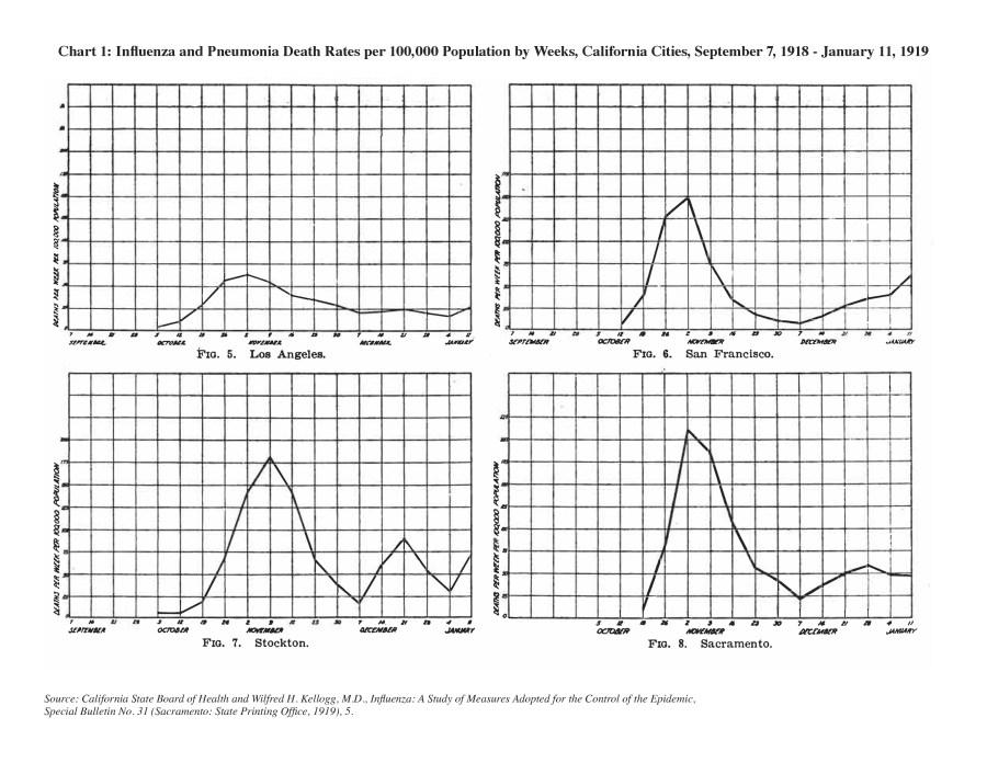 CH_97_03_North_Chart_1, Influenza Deaths, Four California Cities, 1918-1919