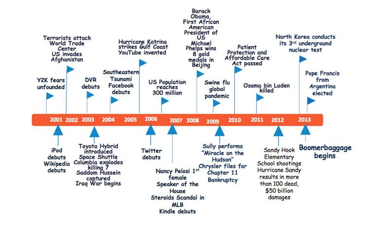 Timeline3