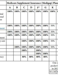 also medicare supplement plans comparison chart compare rh boomerbenefits